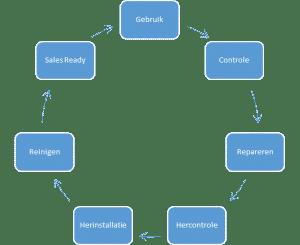 Cyclus van het refurbish proces